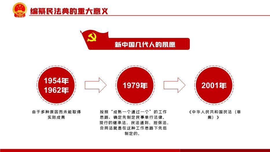 中华人民共和国民法典草案学习解读党建PPT课件