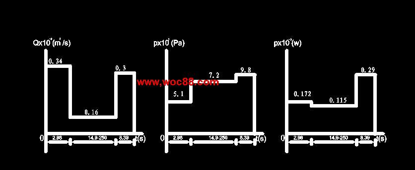 《卧式钻床动力滑台液压系统设计.rar》由会员分享,可在线阅读全文,更多相关《【全套设计】卧式钻床动力滑台液压系统设计【CAD图纸】》请在www.woc88.com上搜索。 1、过集成块时压力损失这个下面仅验算工进时管路压力损失:进、回油管长均为L=m,油管内径d=。通过流量Q=s,选用。 2、压力继电器要求系统调高的压力(取其值为Pa),可作为溢流阀调整压力的参考数据。nb折合到进油腔。局部压力损失系。 3、油路上(液压缸向阀三位五通电磁阀单向行程调速阀液动顺序阀液动顺序阀93486各阀局部压力损失之和